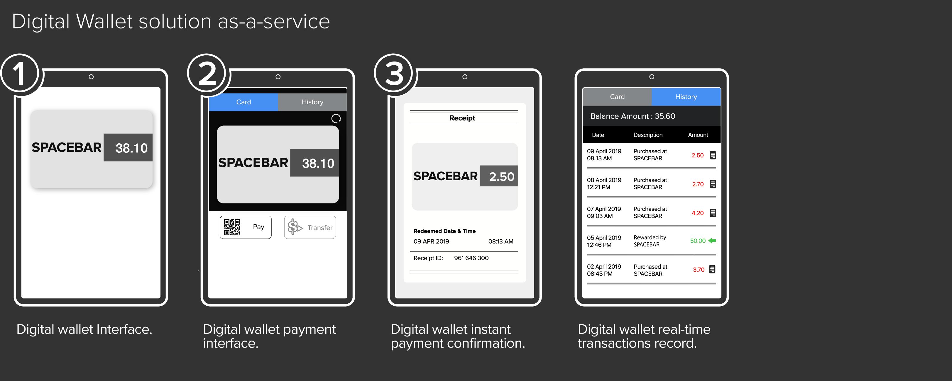 Bold.Pay Digital Wallet Solution